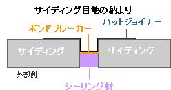 サイディングの目地の納まり図