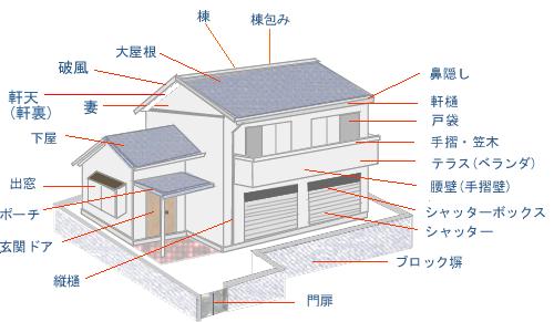 建物の部位